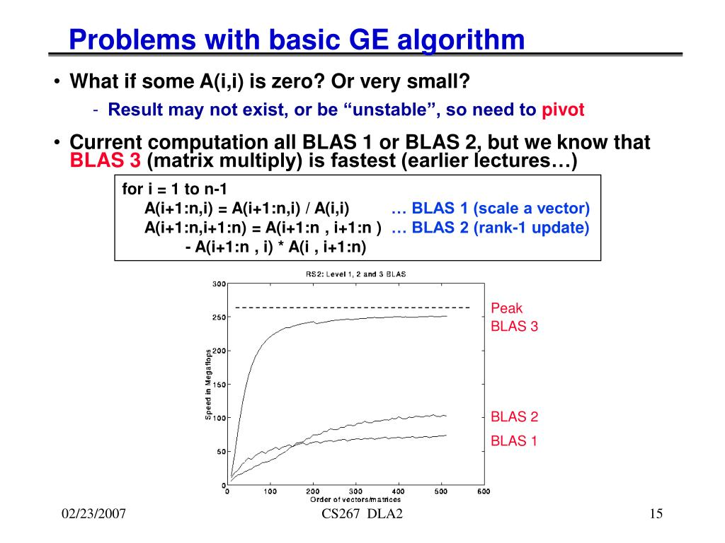 Problems with basic GE algorithm