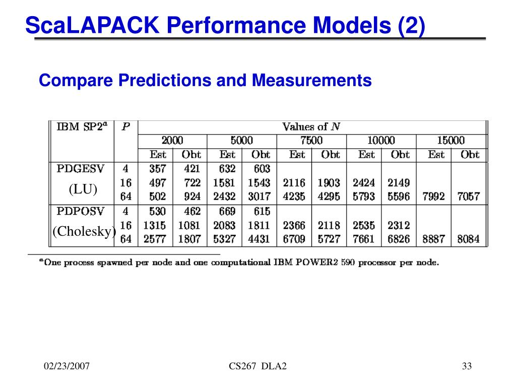 ScaLAPACK Performance Models (2)
