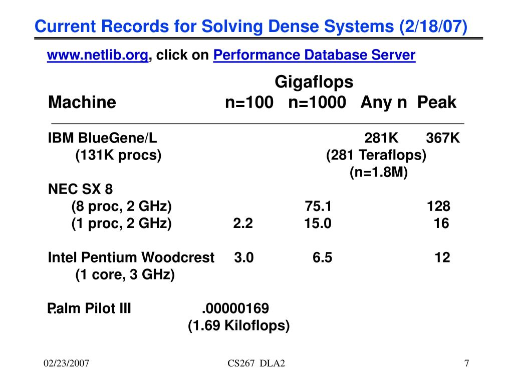 Current Records for Solving Dense Systems (2/18/07)