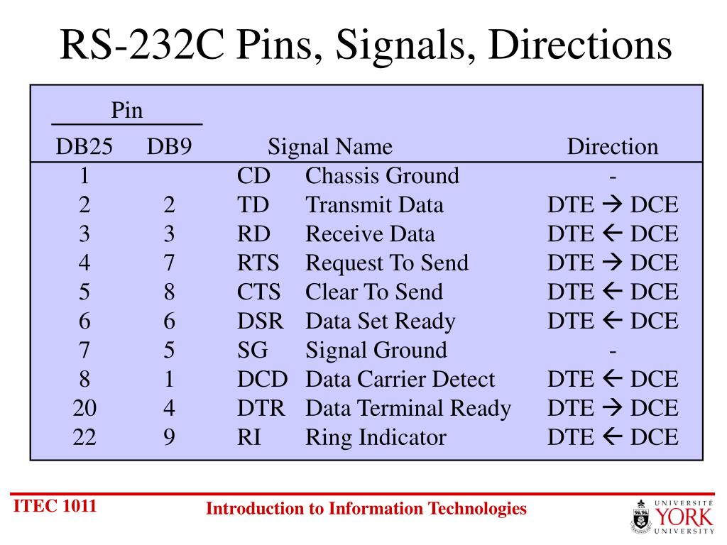 RS-232C Pins, Signals, Directions