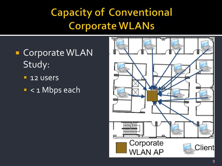 Capacity of conventional corporate wlans