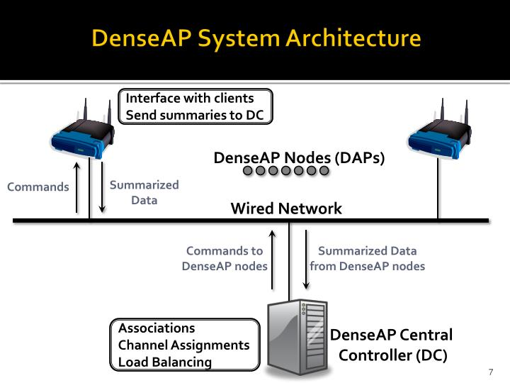 DenseAP System Architecture