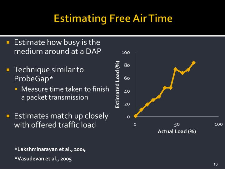 Estimating Free Air Time
