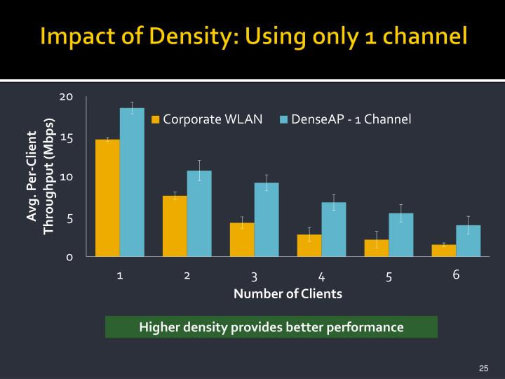 Impact of Density: Using only 1 channel