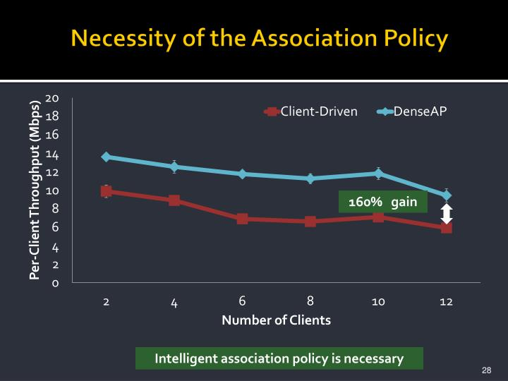 Necessity of the Association Policy