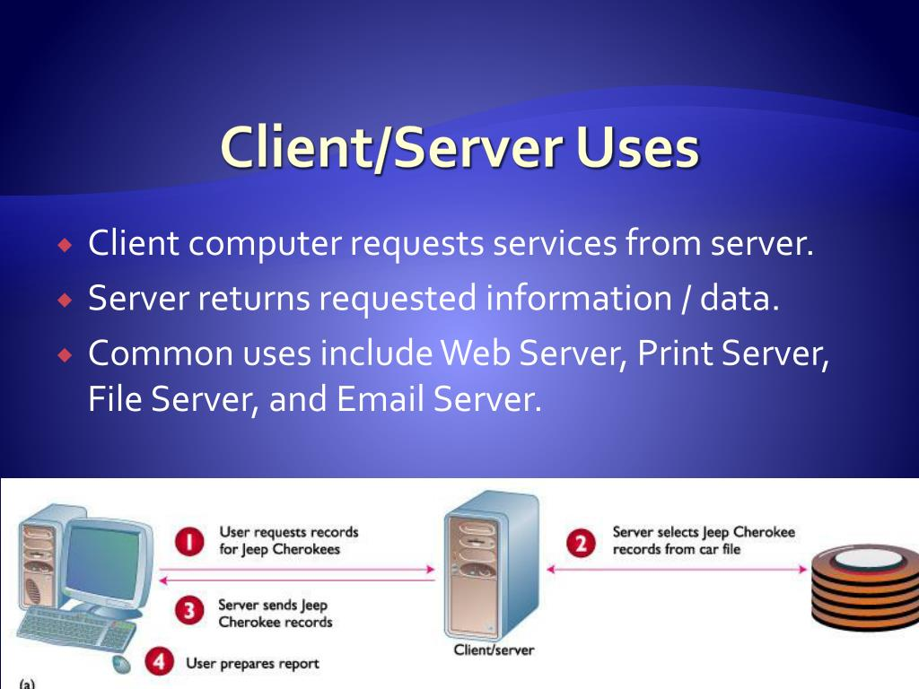 Client/Server Uses