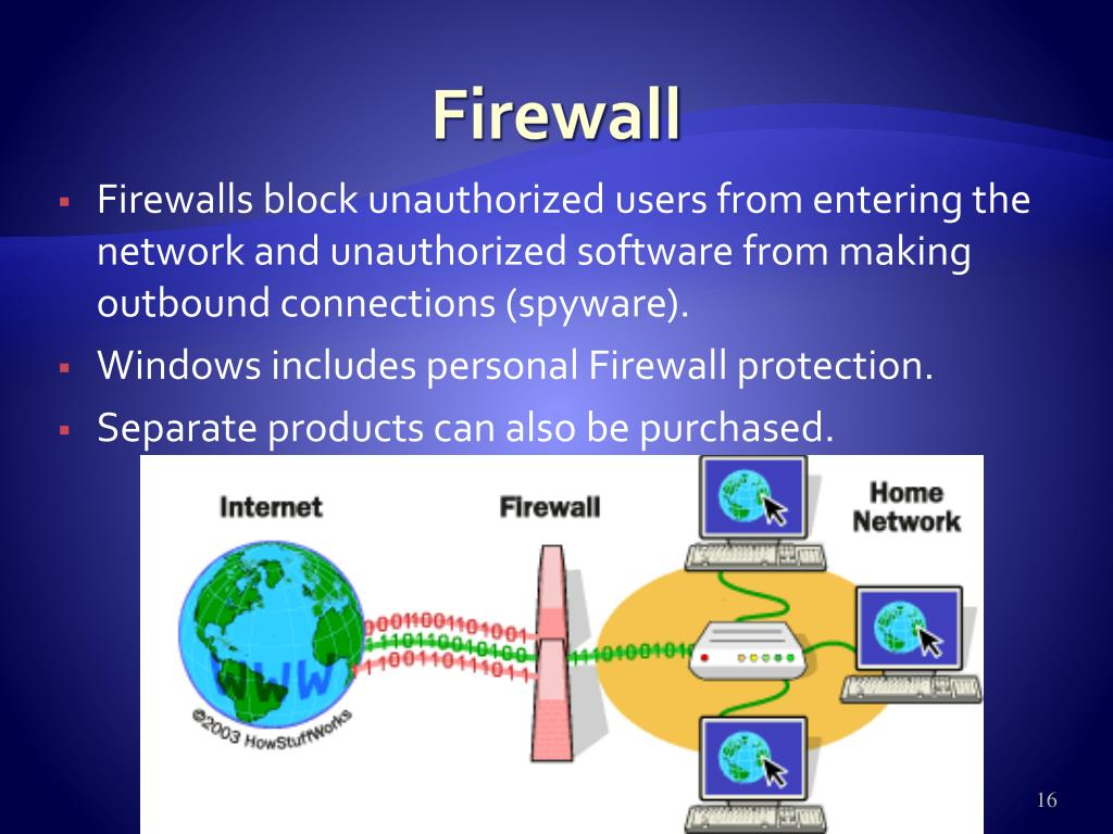 Firewalls block unauthorized users from entering the network and unauthorized software from making outbound connections (spyware).