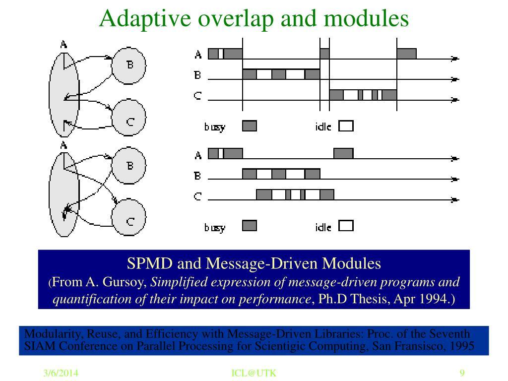 Adaptive overlap and modules