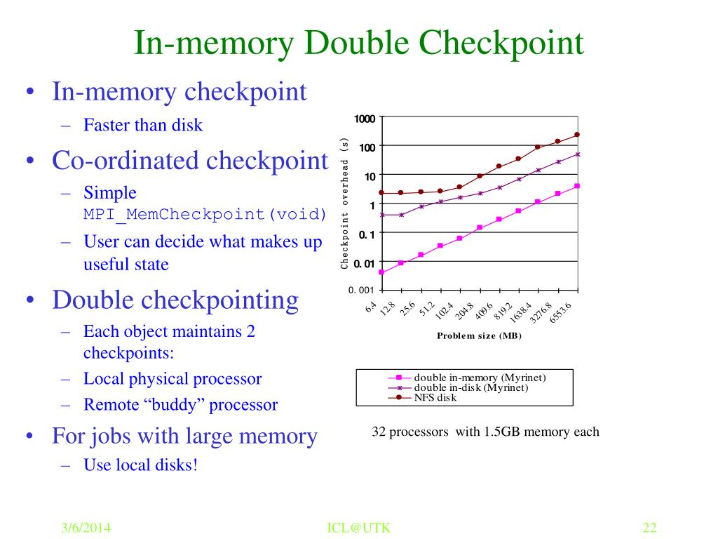In-memory Double Checkpoint