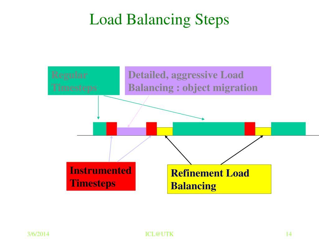 Load Balancing Steps