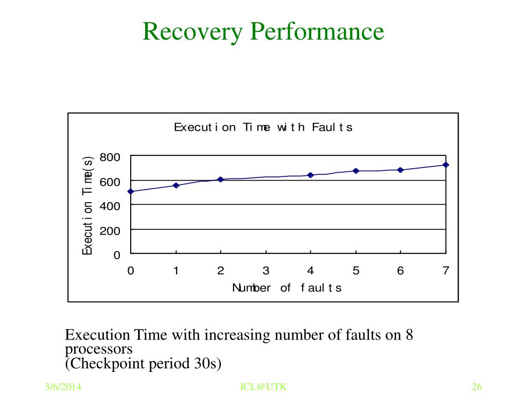 Recovery Performance