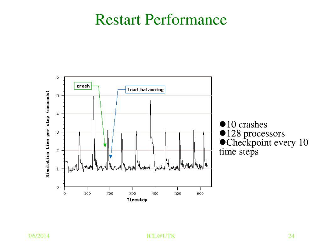 Restart Performance