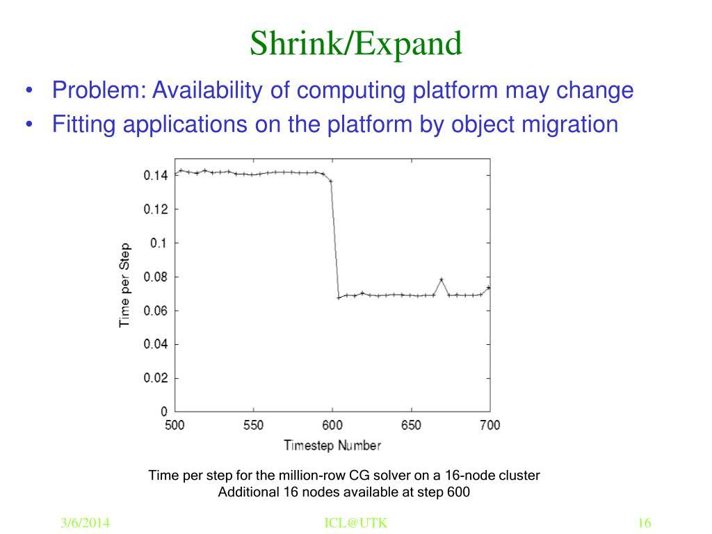 Shrink/Expand