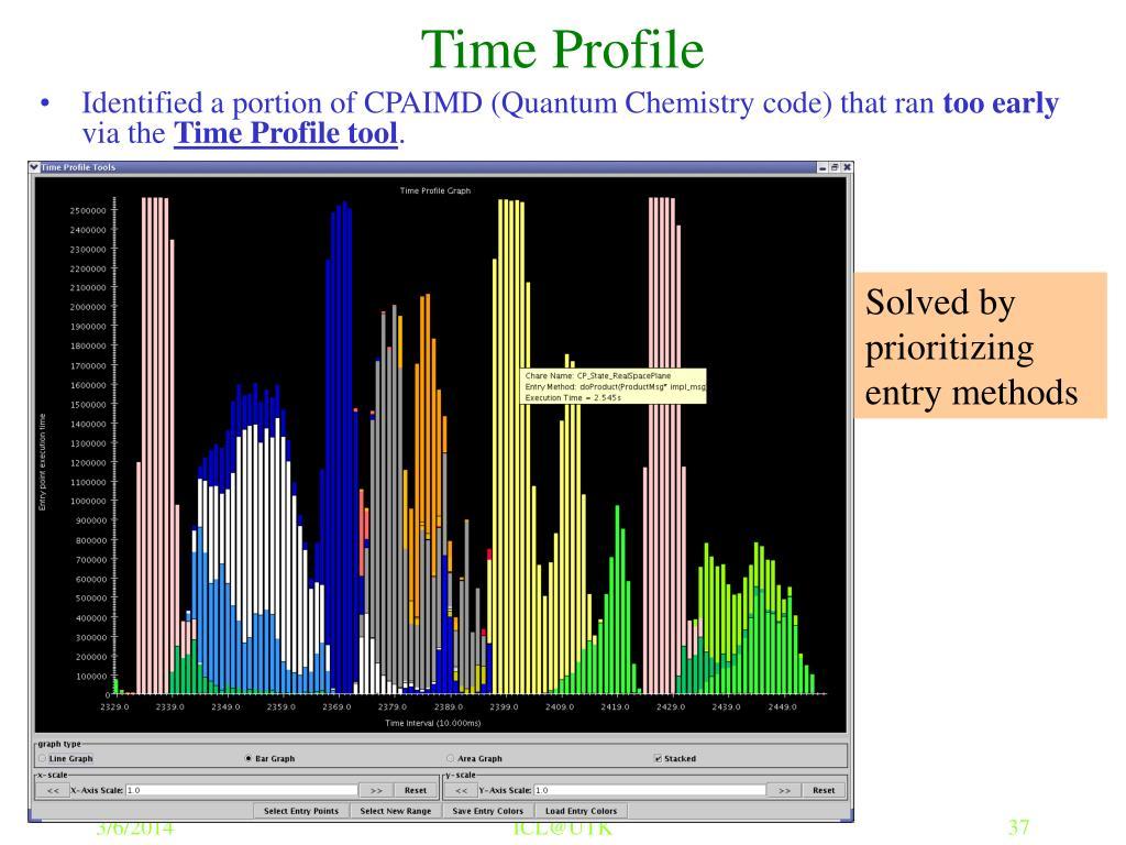 Time Profile