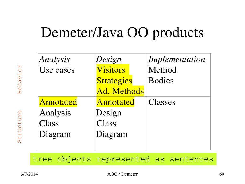 Demeter/Java OO products