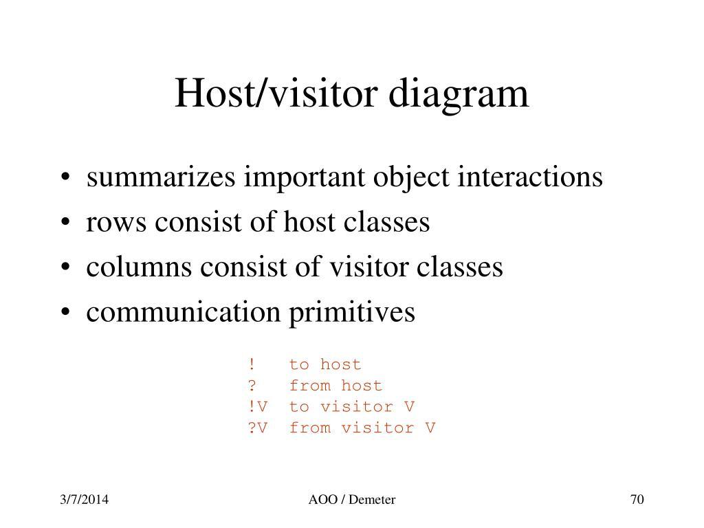 Host/visitor diagram