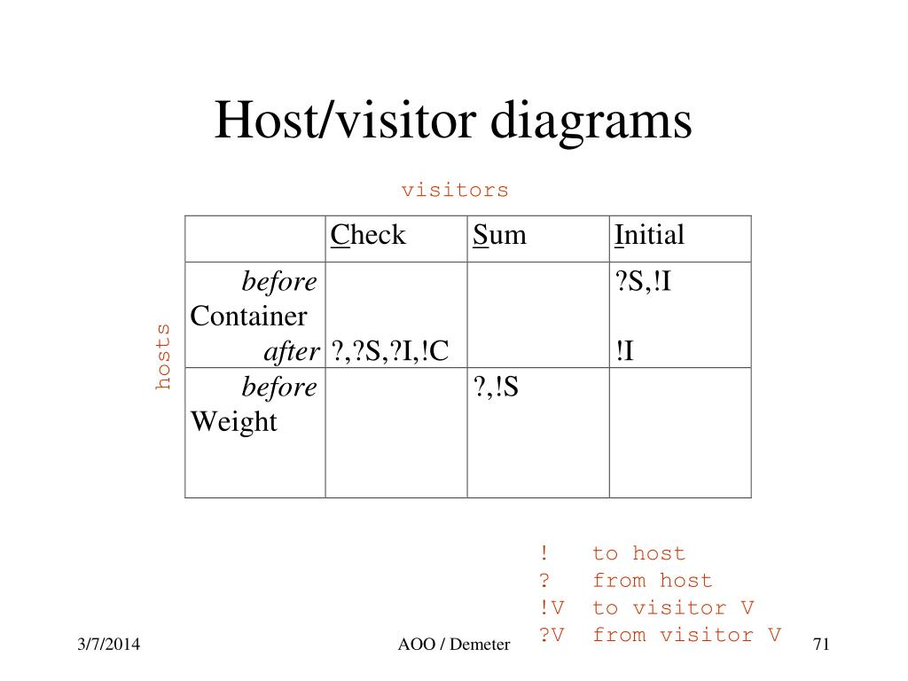 Host/visitor diagrams