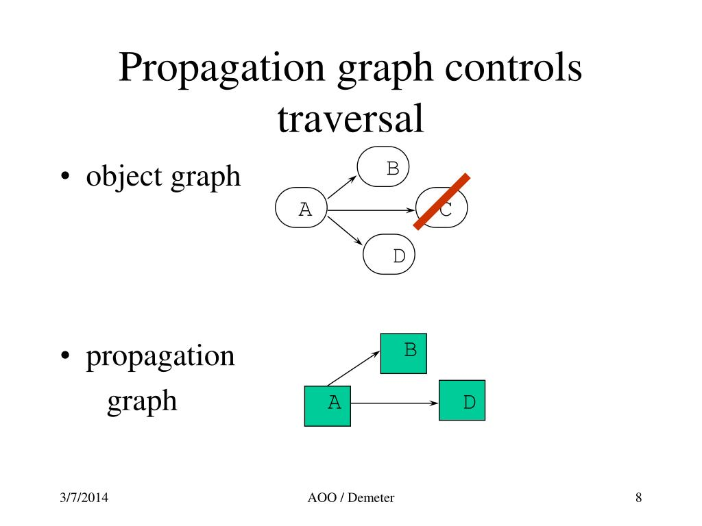 Propagation graph controls traversal