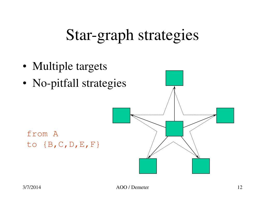Star-graph strategies