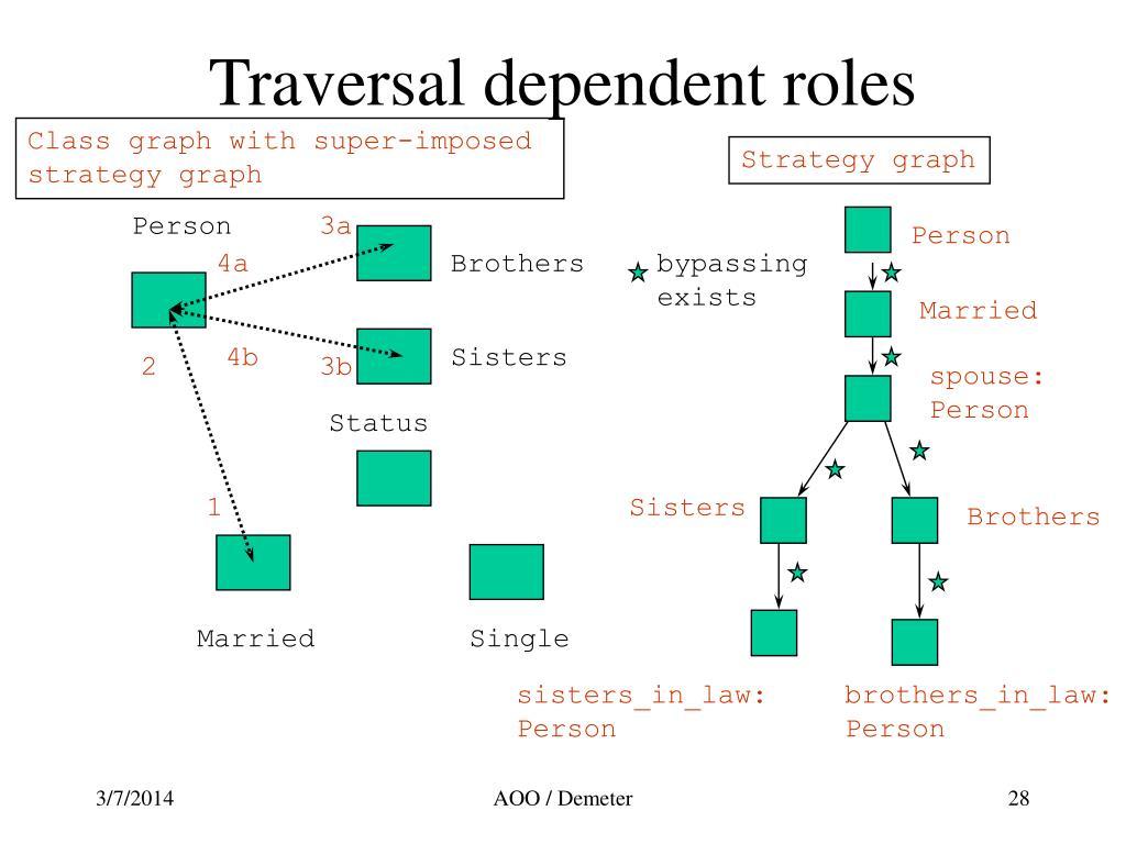 Traversal dependent roles