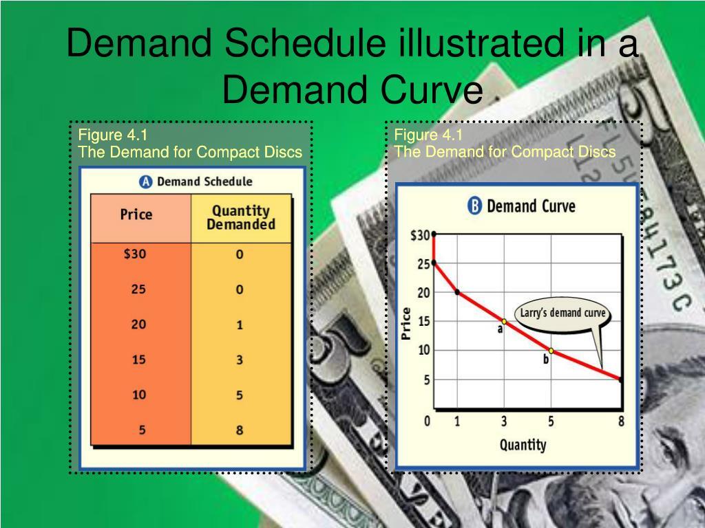 Demand Schedule illustrated in a Demand Curve