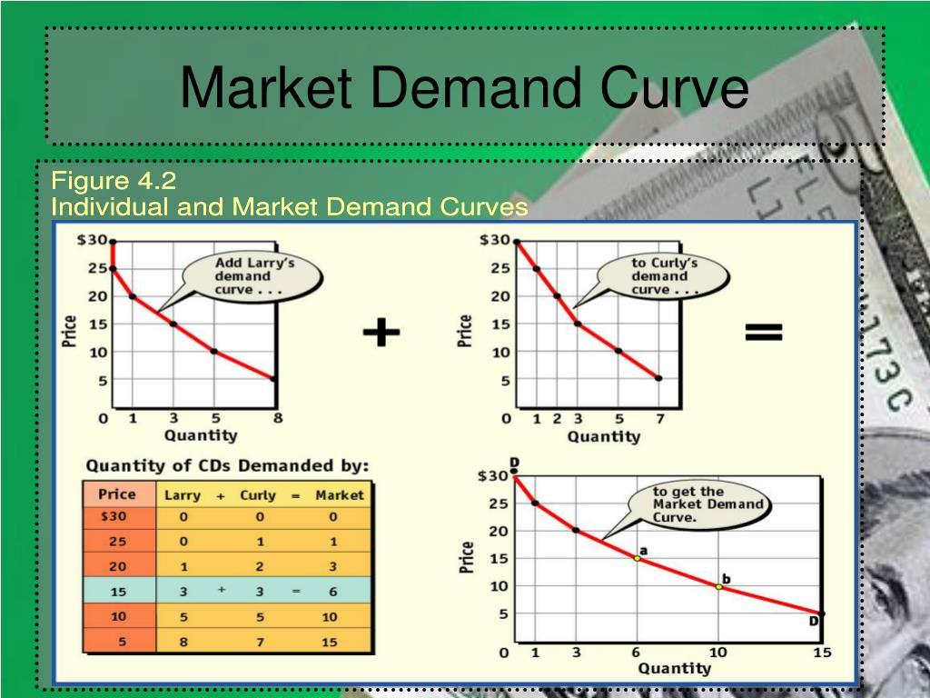 Market Demand Curve