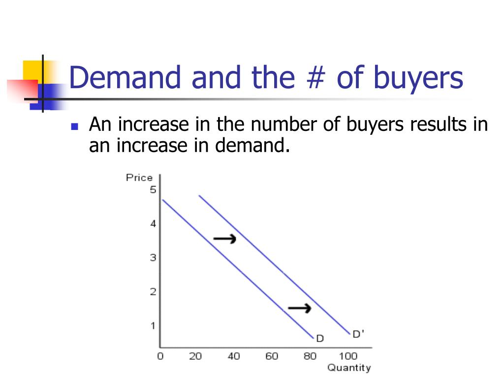 Demand and the # of buyers