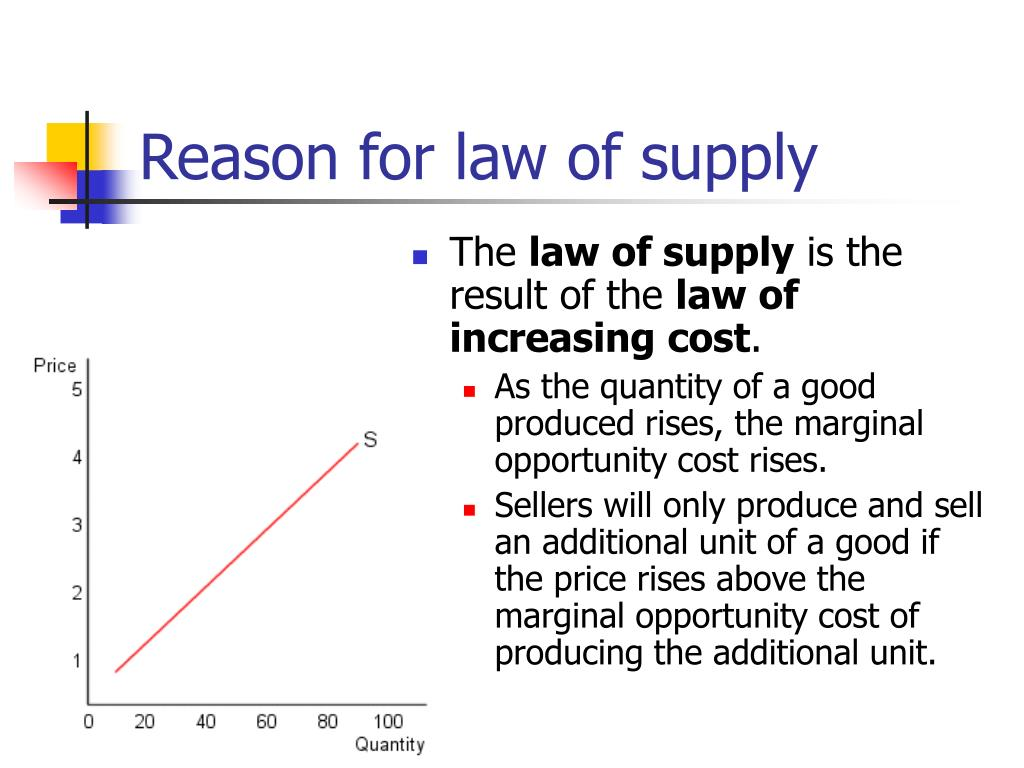 Reason for law of supply