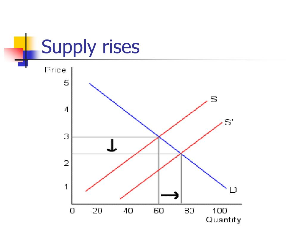 Supply rises