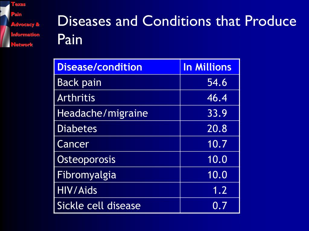 Diseases and Conditions that Produce Pain