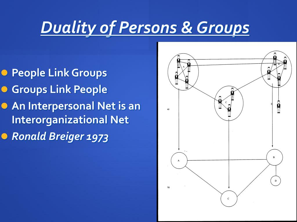 Duality of Persons & Groups
