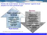 clients cite push factors for and barriers against cloud adoption for each workload type