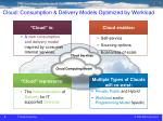 cloud consumption delivery models optimized by workload