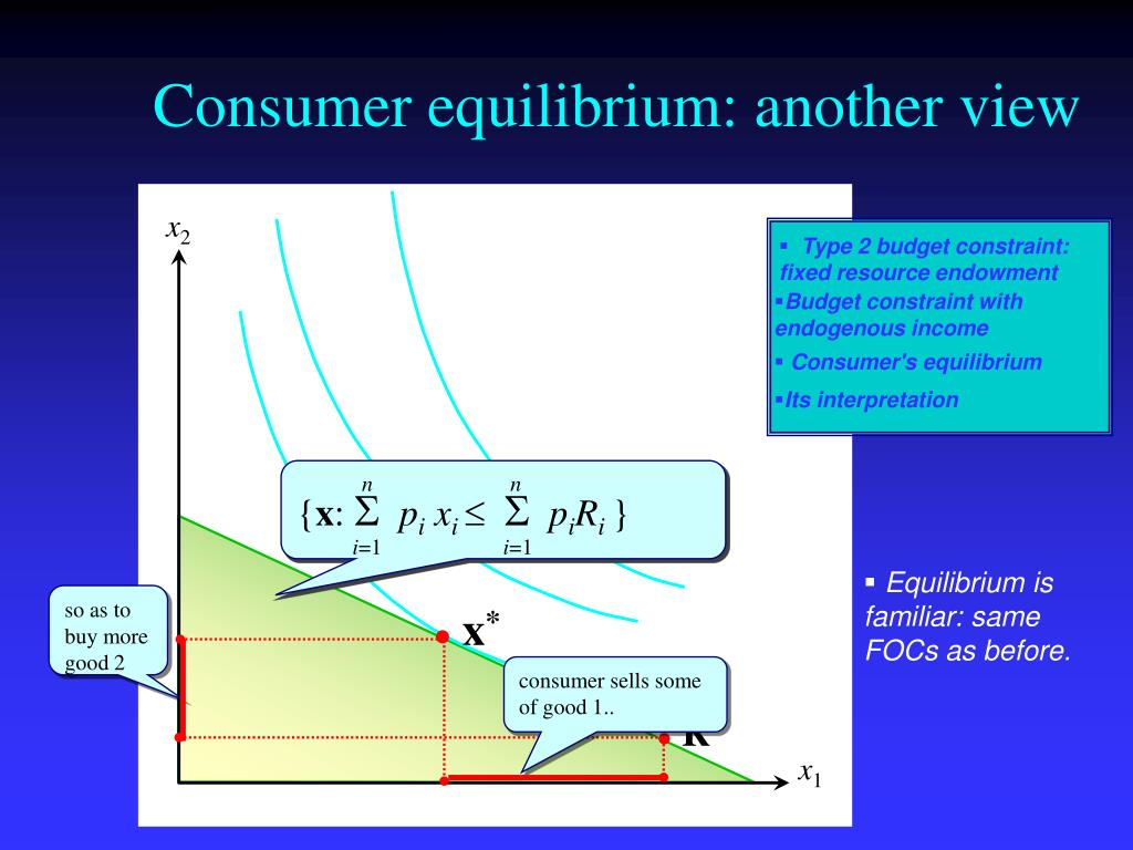 Consumer equilibrium: another view