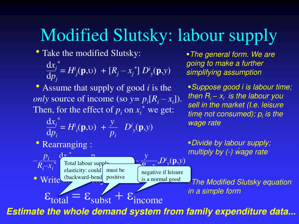 Modified Slutsky: labour supply