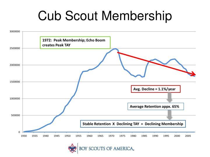 Cub scout membership