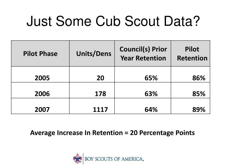 Just some cub scout data