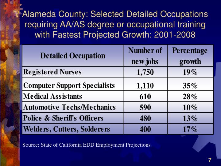 Alameda County: Selected Detailed Occupations