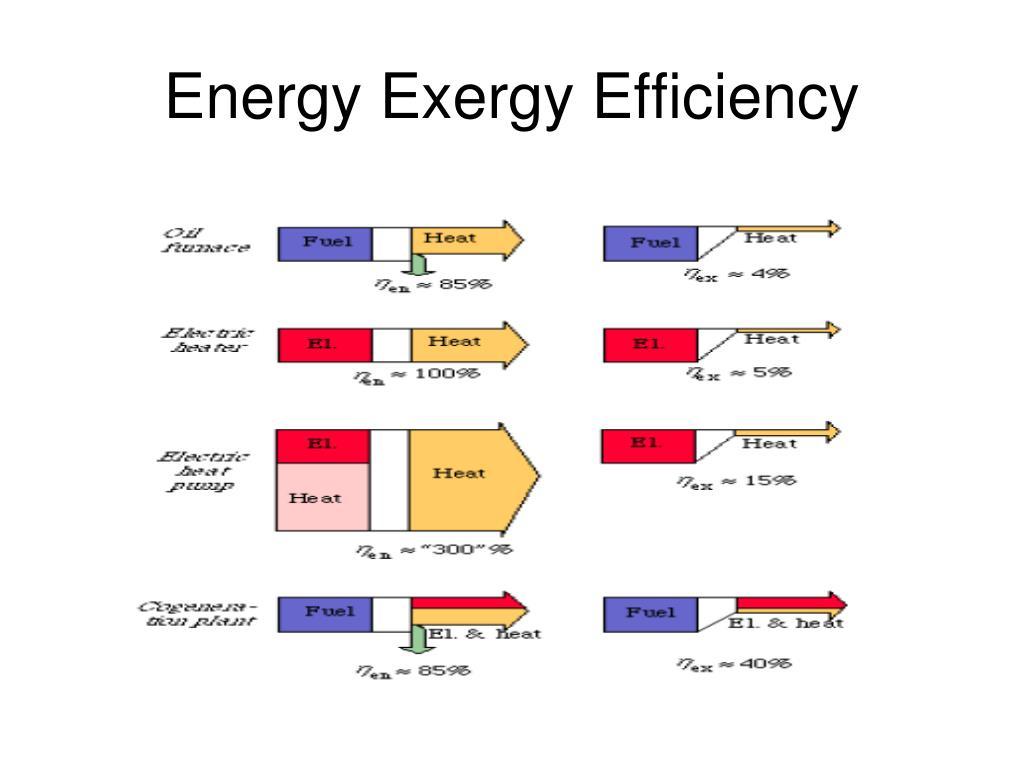Energy Exergy Efficiency