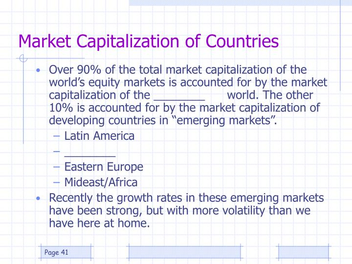 Market Capitalization of Countries