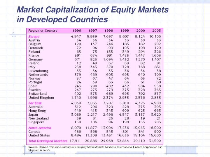 Market Capitalization of Equity Markets in Developed Countries