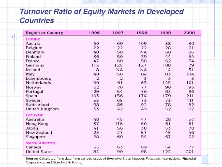 Turnover Ratio of Equity Markets in Developed Countries