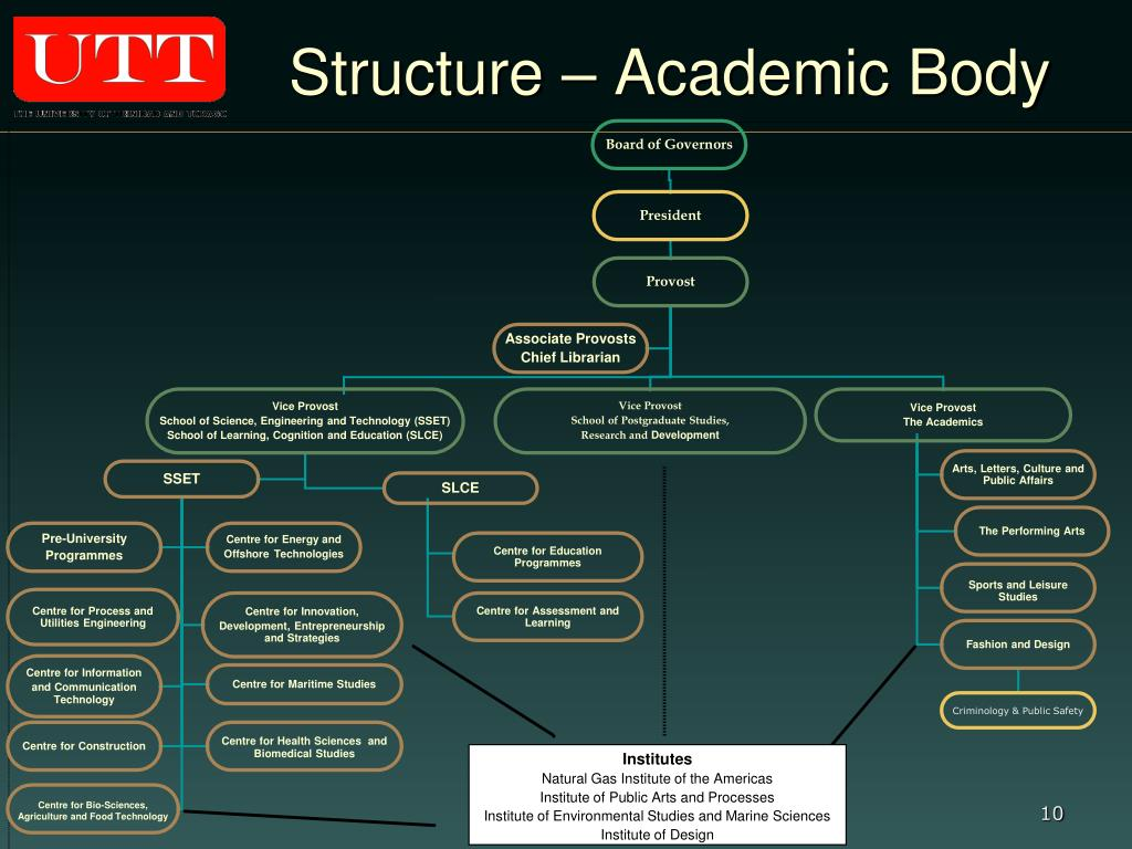 Structure – Academic Body