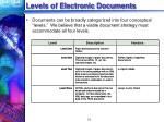 levels of electronic documents
