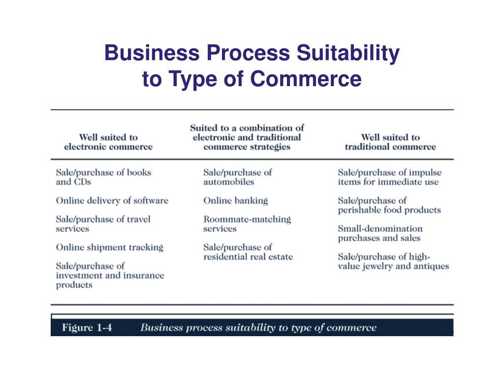 Business Process Suitability