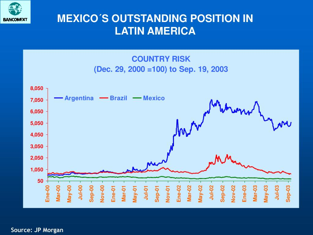 MEXICO´S OUTSTANDING POSITION IN LATIN AMERICA