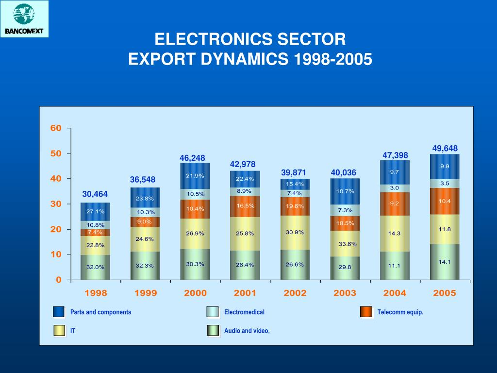 ELECTRONICS SECTOR EXPORT DYNAMICS 1998-2005
