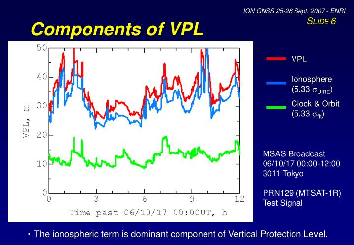 Components of VPL