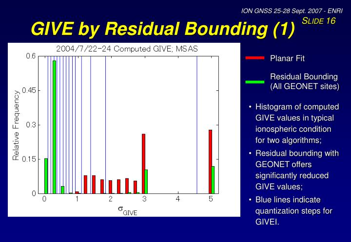 GIVE by Residual Bounding (1)