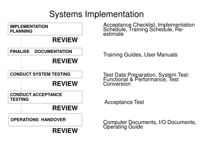 Systems implementation